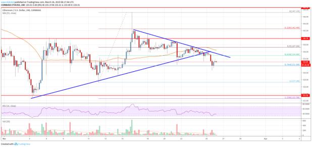 Ethereum Price Analysis: Market Turned Bearish, Targets New Monthly Lows