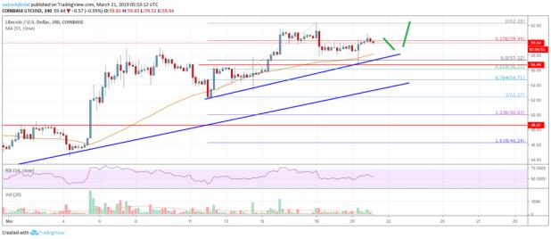 Litecoin (LTC) Price Primed For More Upsides Toward