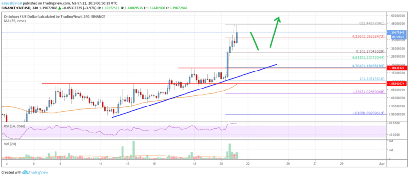 Ontology (ONT) Surges 25%, Overtakes ETC and NEO In Market Cap