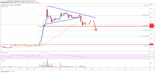 Bitcoin Cash (BCH) 	Trading Near Make-or-Break Support