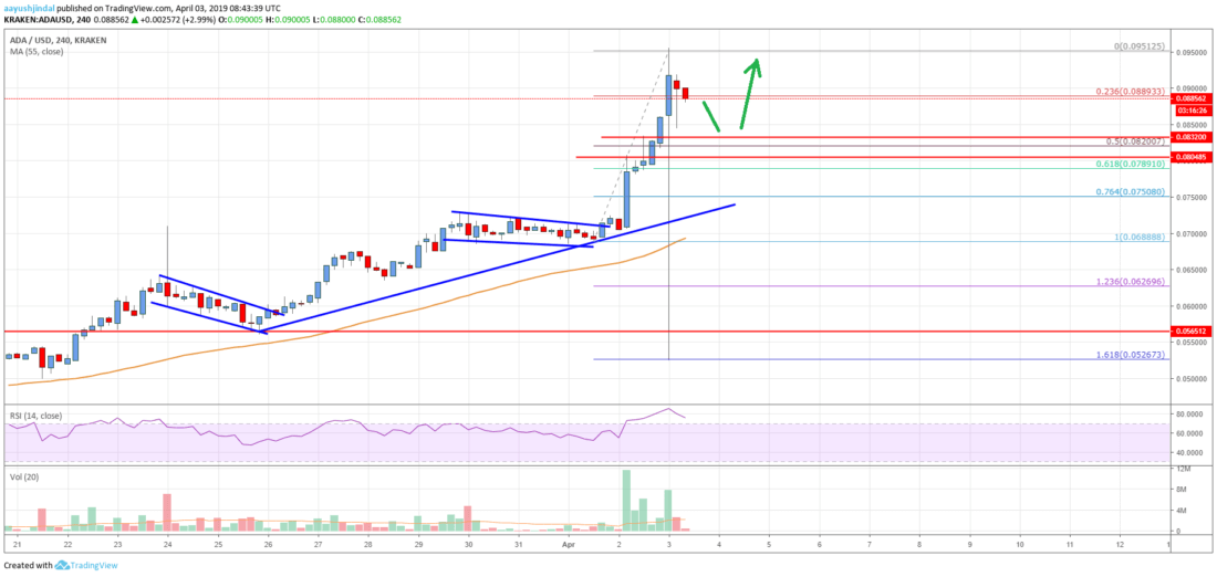 Cardano (ADA) Price Rally Could Extend Beyond <img class=