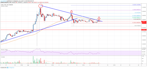 Cardano (ADA) Price Could Rally If It Breaks <img class=