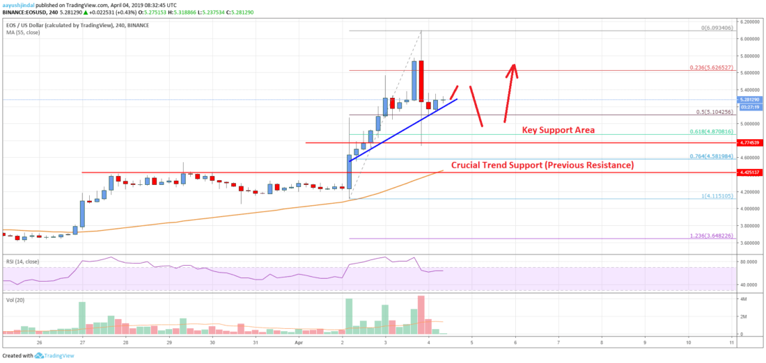 EOS Price Analysis: Chances of Dip Before Fresh Rise