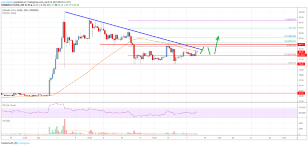 Litecoin (LTC) Price Setting Up For Crucial Bullish Break?