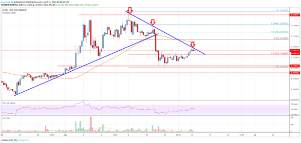 Stellar Lumen (XLM) Price Could Surge If It Breaks <img class=