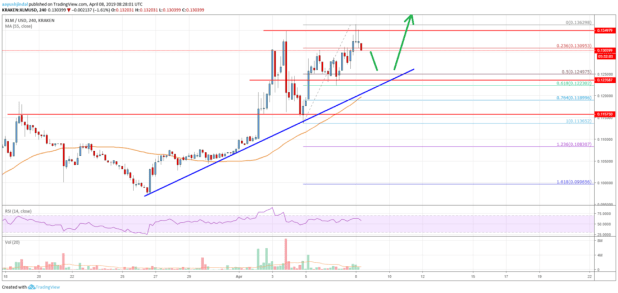 Stellar Lumen (XLM) Price Could Accelerate Towards <img class=