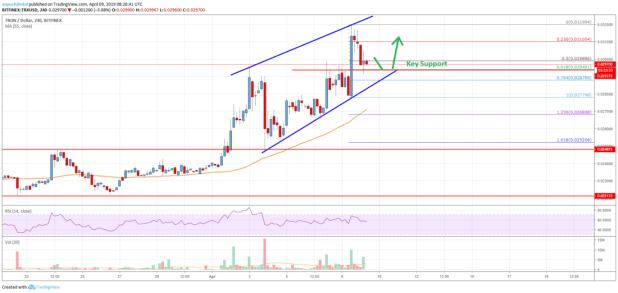 Tron (TRX) Price Rally Could Extend To <img class=