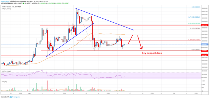 Tron (TRX) Price Could Consolidate Before Fresh Increase