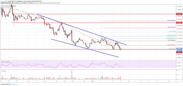 Cardano (ADA) Price Trading Near Make-or-Break Levels