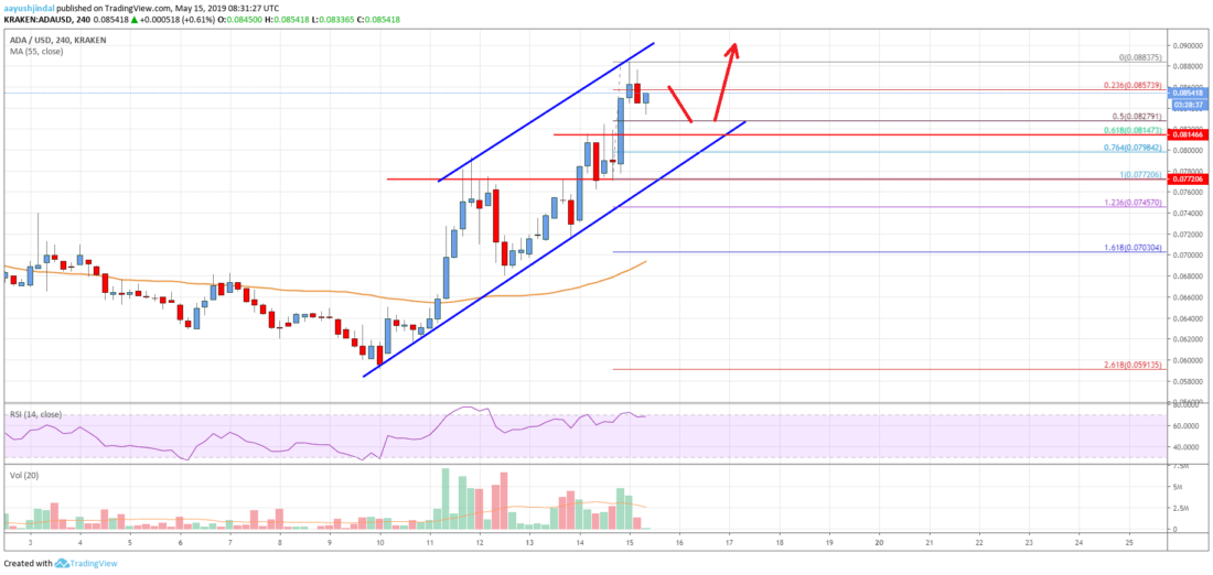 Cardano (ADA) Price Surging Higher, Likely To Surpass <img class=