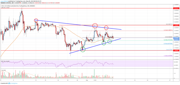 EOS Price Analysis: Breakout or Further Decline?