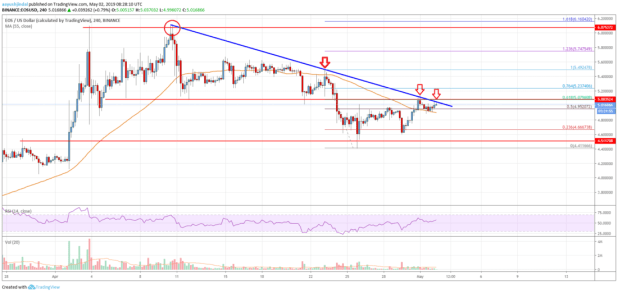 EOS Price Likely Setting Up For Crucial Upside Break
