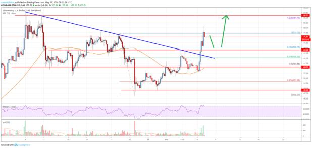 Ethereum Price Analysis: Trend Turned Significantly Bullish