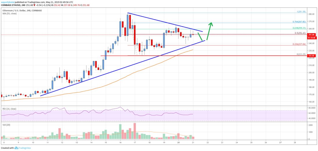 Ethereum Price Analysis: Fresh Upside Break 0 On The Cards