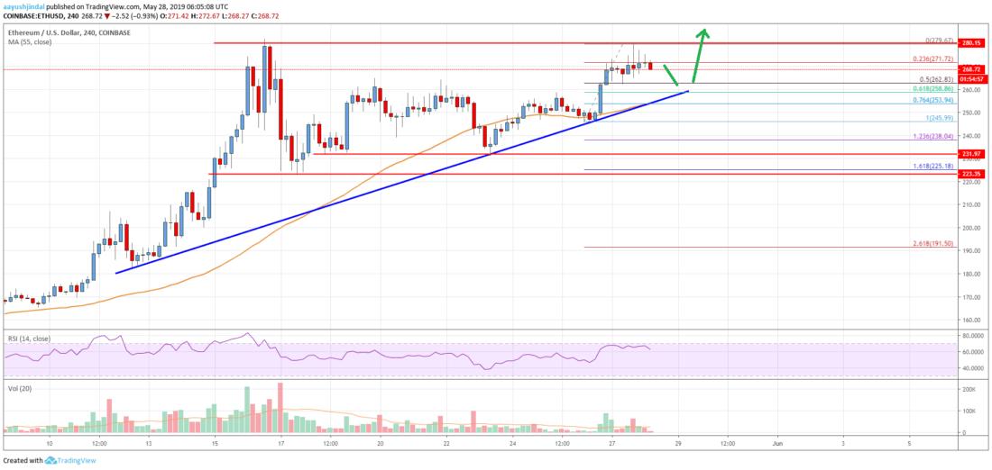 Ethereum Price Analysis: Bulls Eyeing Significant Upside Break