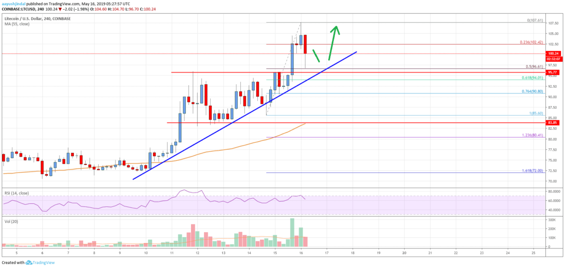 Litecoin (LTC) Price Analysis: Strong Rally Above 0 Calls For 0