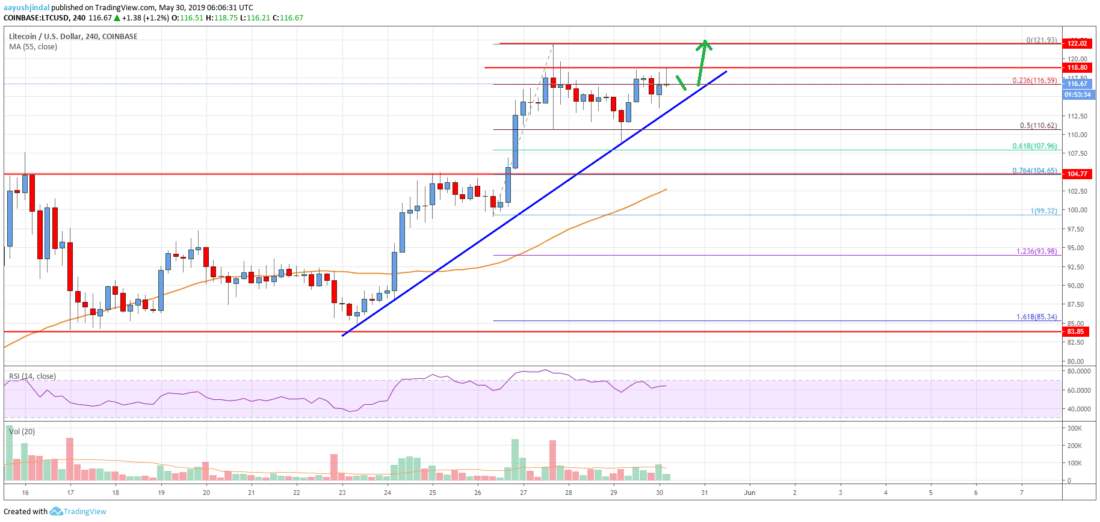 Litecoin (LTC) Price Analysis: Fresh Increase Above 0 Likely