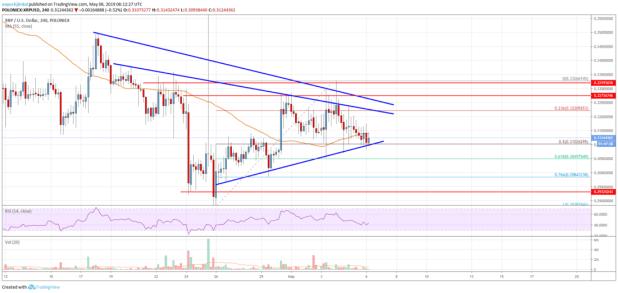 Ripple Price Analysis: XRP Bulls Facing Uphill Task