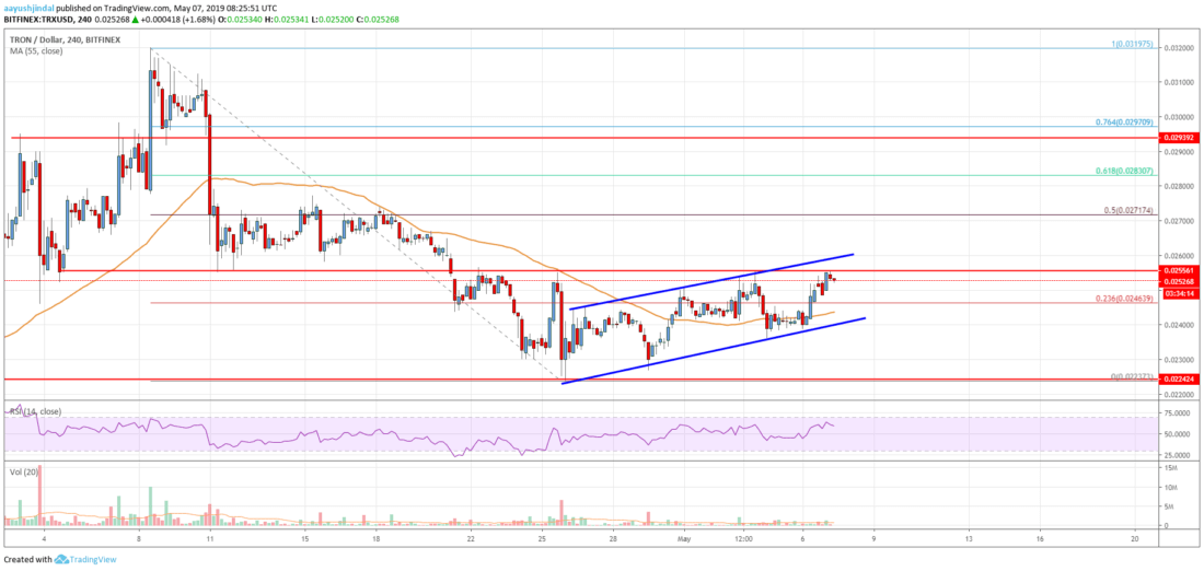 Tron (TRX) Price Looks Set To Stage A Strong Comeback