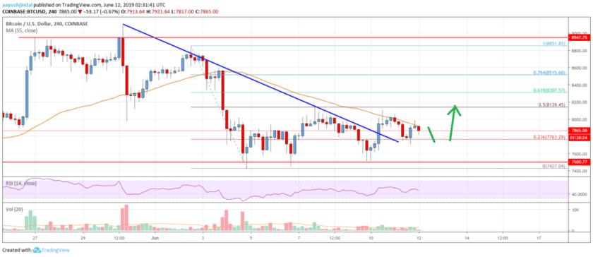 Bitcoin Price Analysis: BTC Facing Uphill Task Near ,000