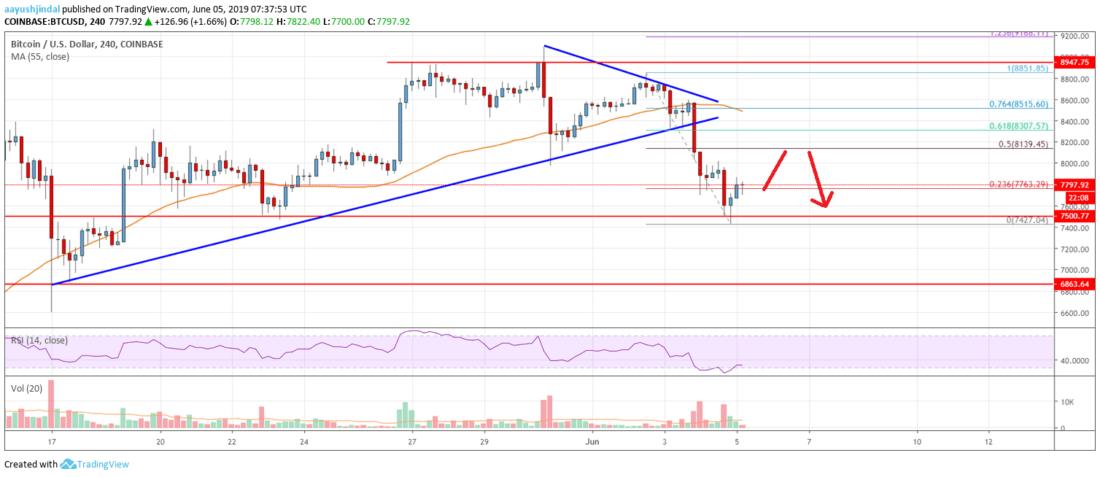 Bitcoin Price Analysis: Can BTC Bounce Back Above ,500?