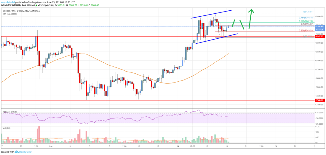Bitcoin Price Analysis: BTC Eyeing Strong Gains Above K