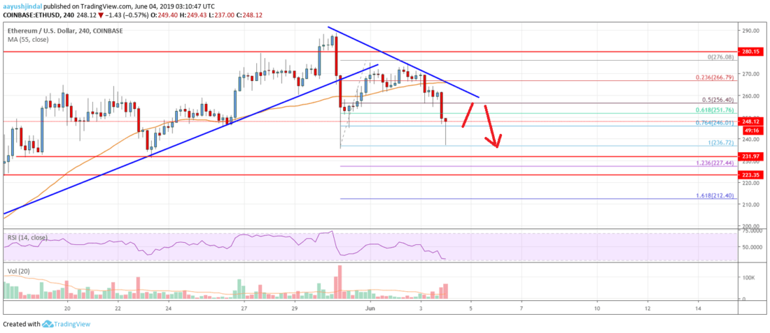 Ethereum Price Analysis: Sharp Decline But ETH Holding Key Support