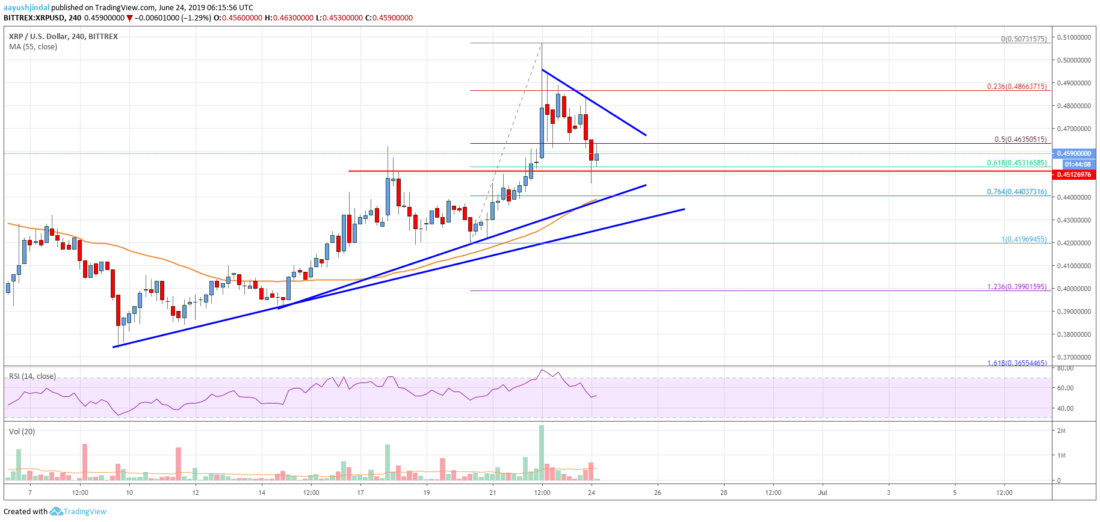 Ripple Price Analysis: XRP Rally Takes Break But Not Likely Over