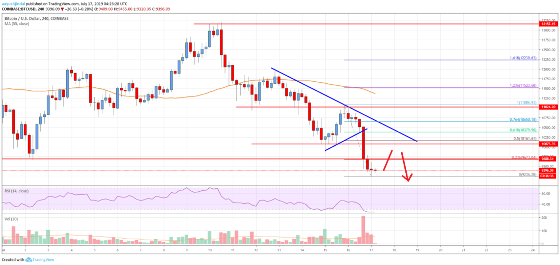 Bitcoin Price Analysis: BTC Primed For More Losses Below ,500