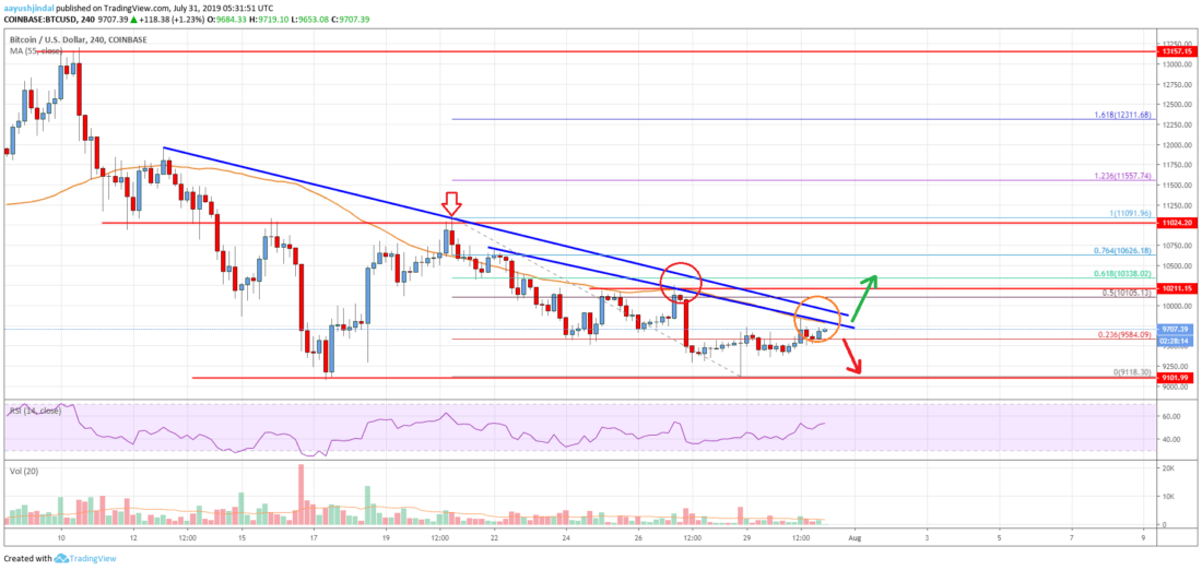 Bitcoin Price Analysis: BTC Trading Near Crucial Inflection Point