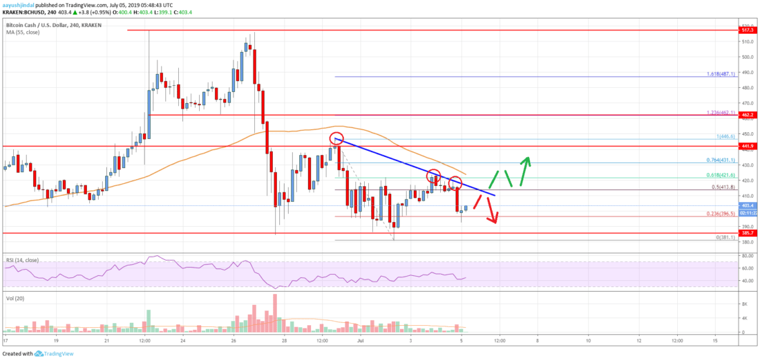 Bitcoin Cash Analysis: BCH Facing Key Hurdles, Can Bulls Make It?