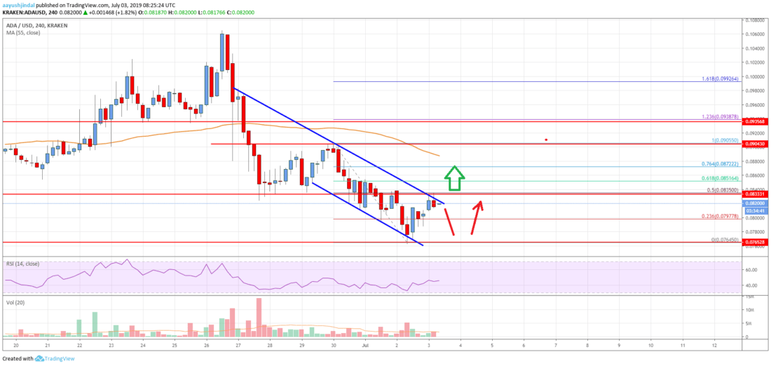 Cardano (ADA) Price Sighting Next Crucial Bullish Break