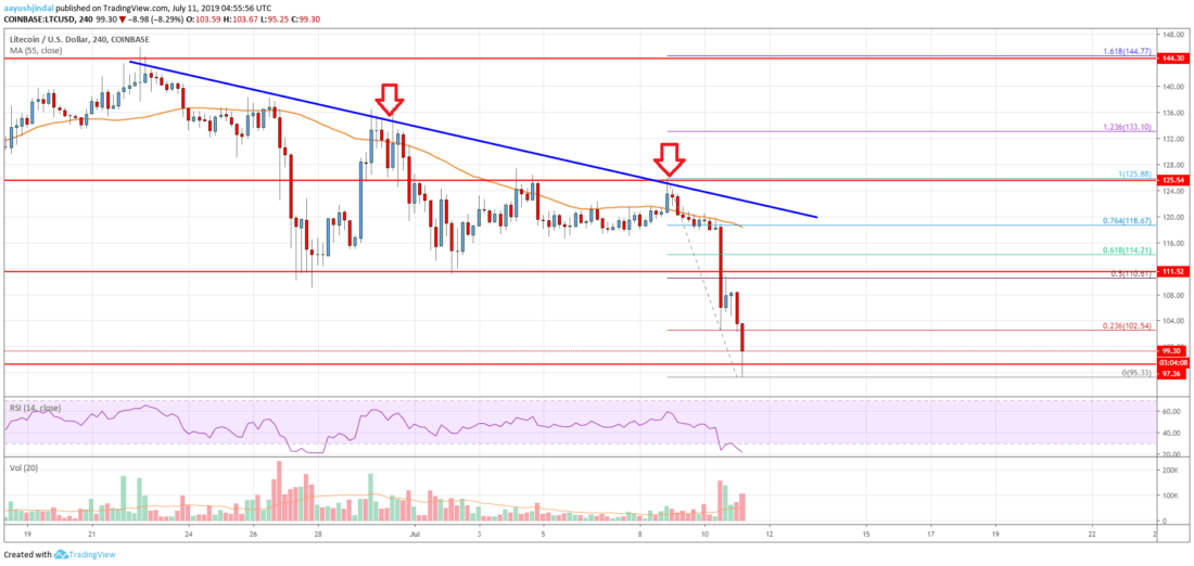 Litecoin (LTC) Price Analysis: Bears Are Back, 0 Holds Key