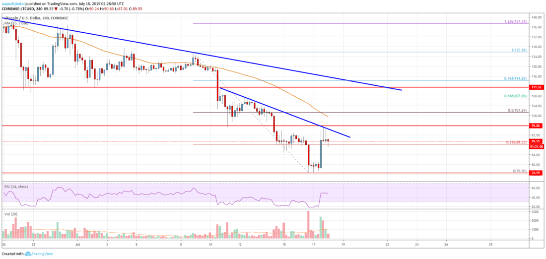 Litecoin (LTC) Price Analysis: Jumps 10% But Upsides Remain Capped