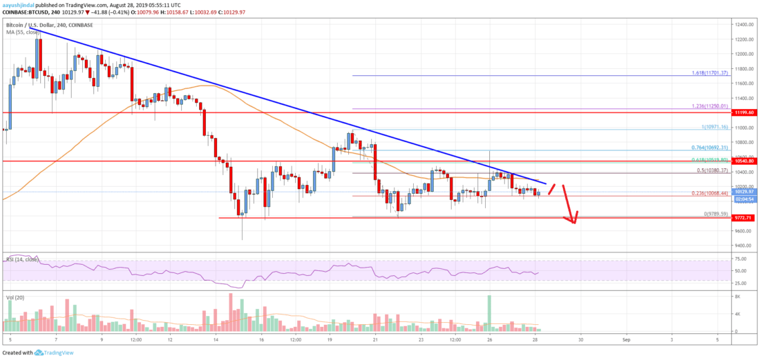 Bitcoin Price Analysis: BTC At Risk Of Significant Breakdown