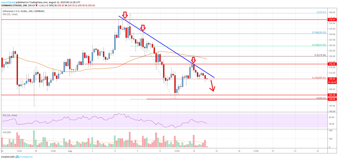 Ethereum Price Analysis: ETH Could Decline Significantly Below 0