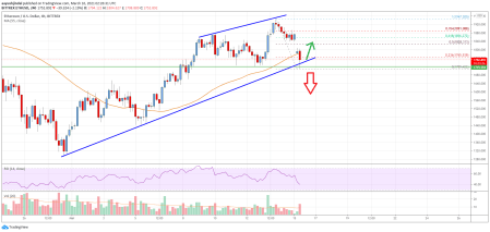 Ethereum Price Analysis: ETH Correction Reaches Crucial Juncture | Live  Bitcoin News