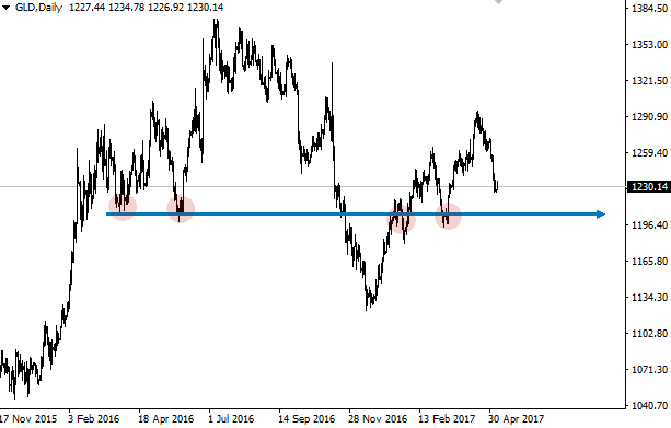 gold-support