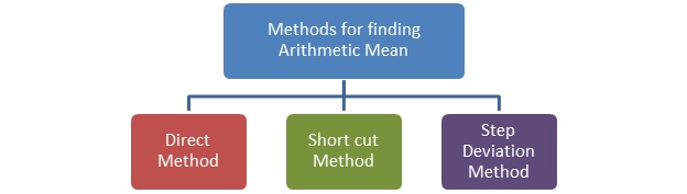 Arithmetic mean formula with example_method