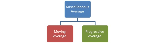 Measures of Central Tendency Miscellaneous Average