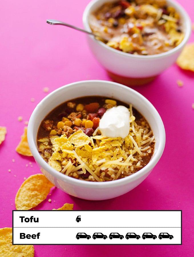 Carbon footprint of vegetarian taco soup