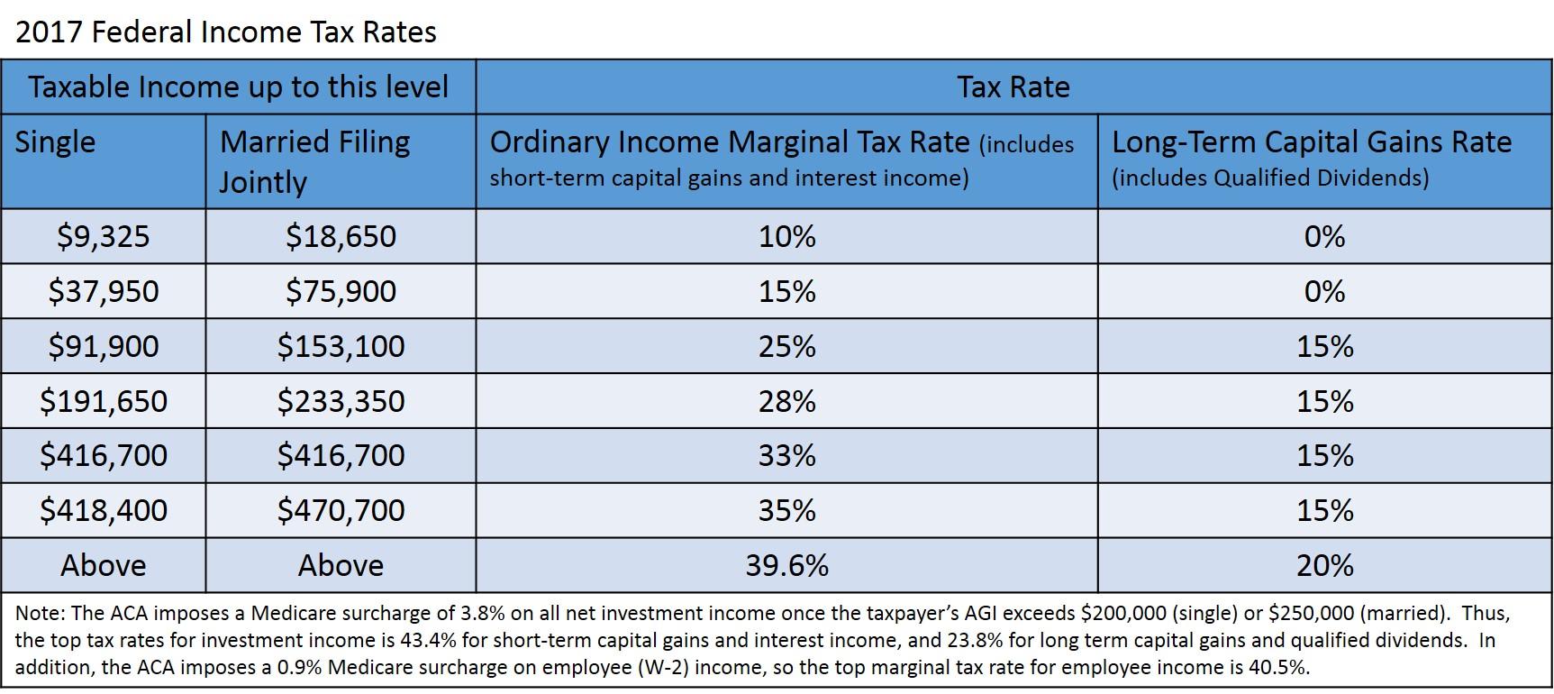 2017 Tax Rates Live Free Md