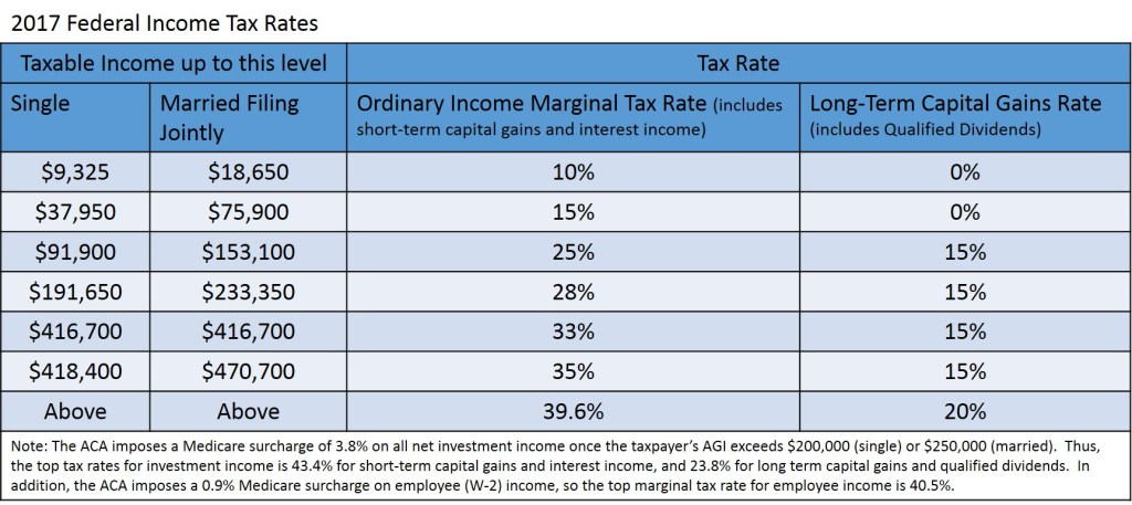 2017 Federal Income Tax Rates
