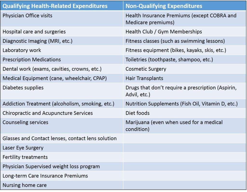 Qualifying Medical Expenses for a Health Savings Account