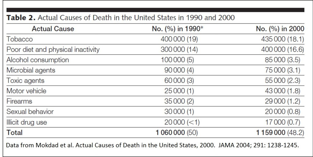 Preventable causes of death in the United States