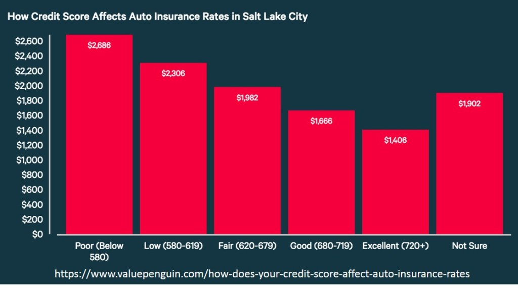 How Credit Score affects auto insurance rates