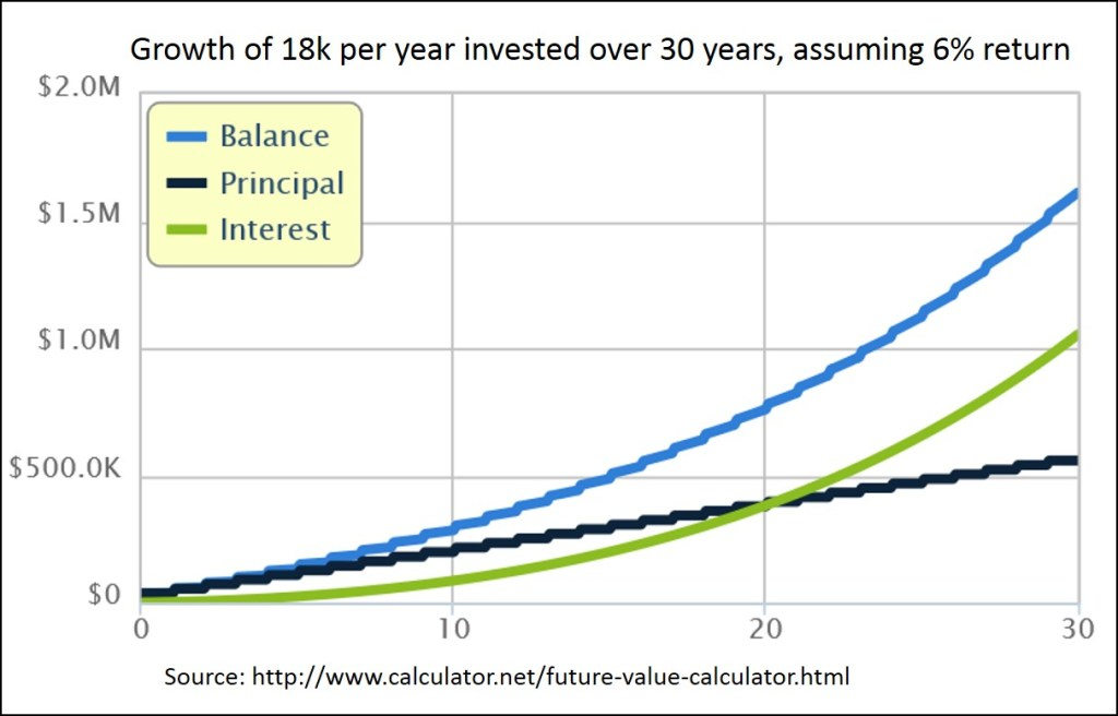 Growth of 18k per year over 30 years