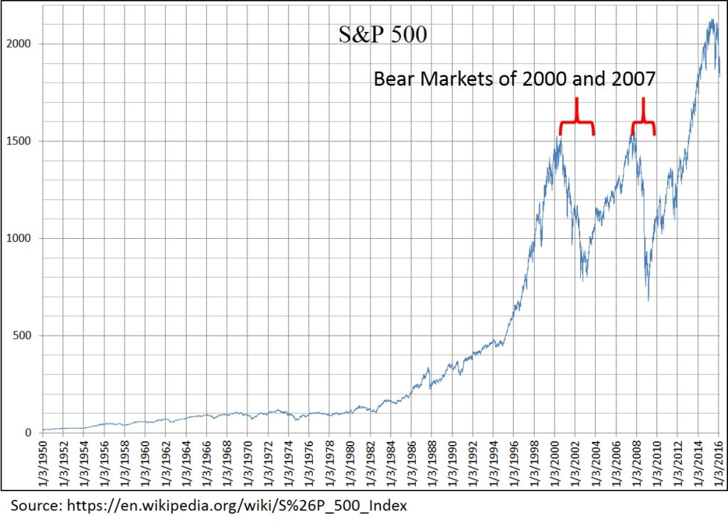 Bear markets of 2000 and 2007