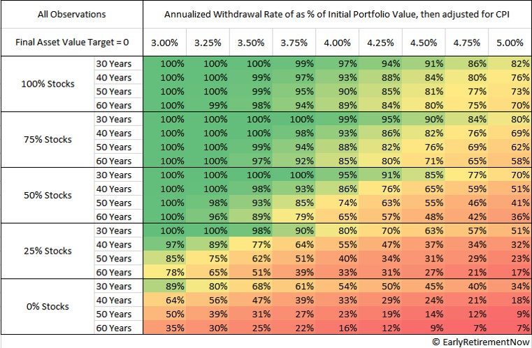 Safe Withdrawal Rates for Extended Retirement Lengths