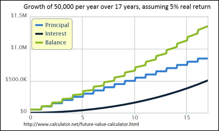 Financial Independence within 17 years